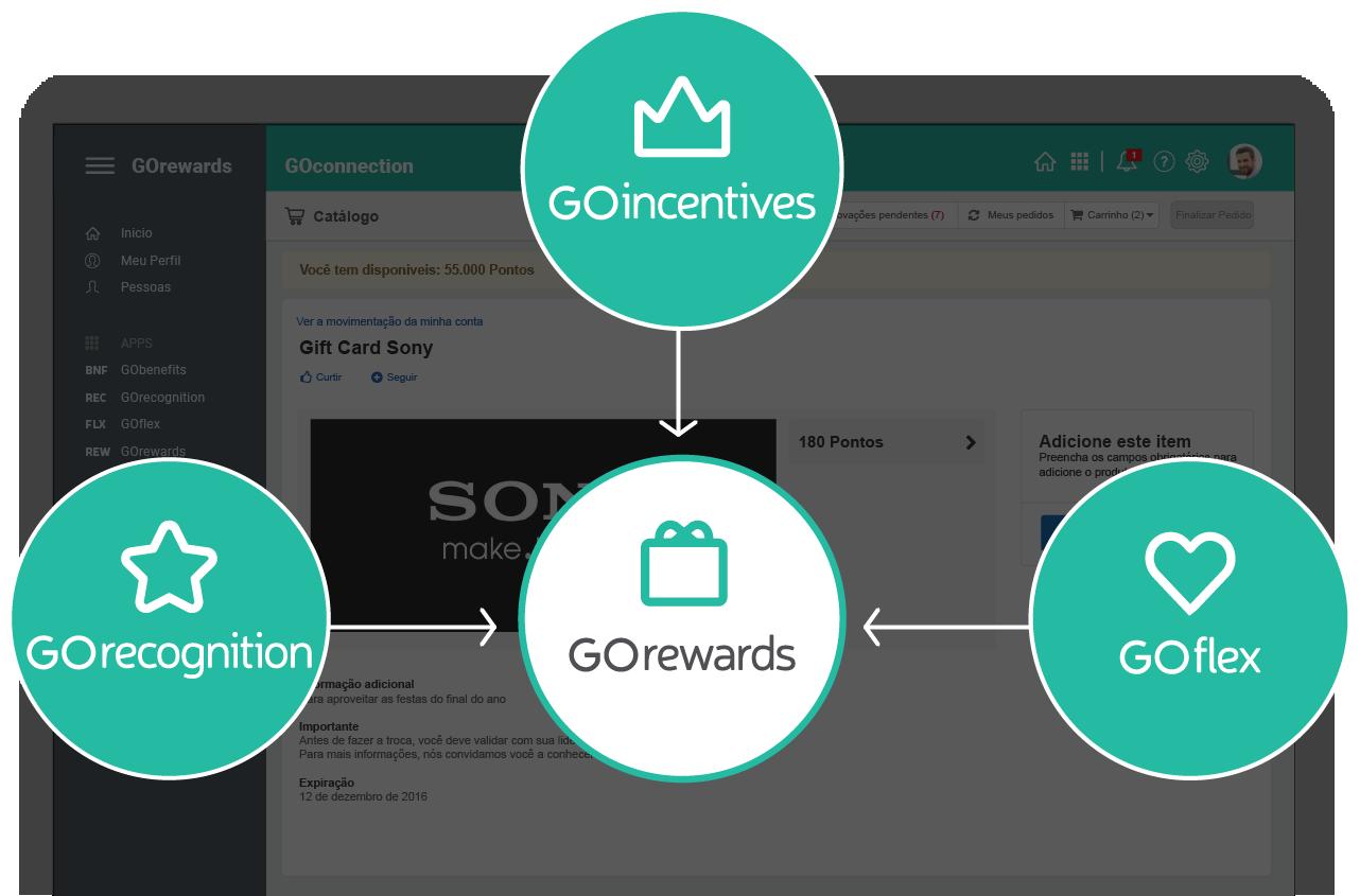 Integração com todos os Aplicativos da GOintegro