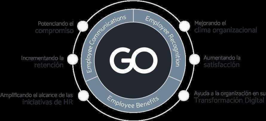 GOintegro, Making Employees' Lives Better