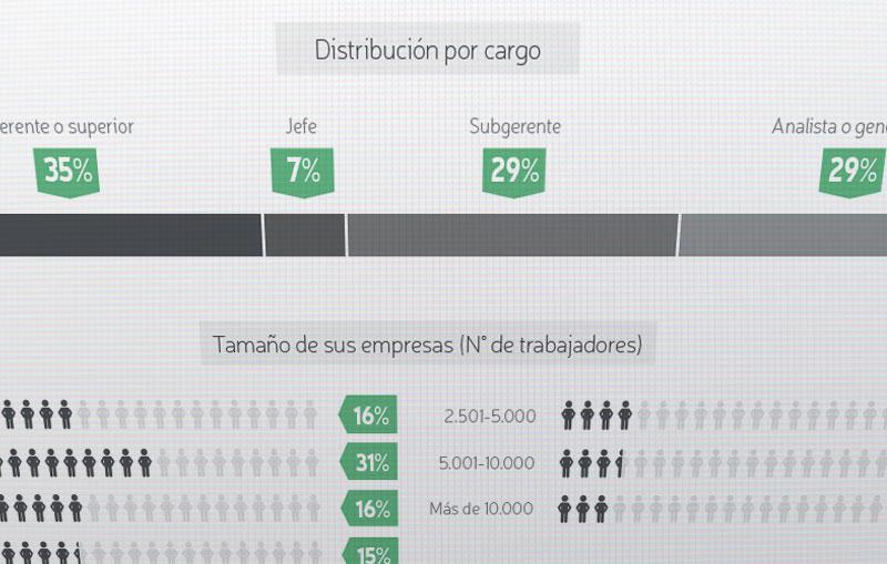 Principales objetivos, iniciativas y uso de tecnología de Recursos Humanos en Latinoamérica (Parte 1)